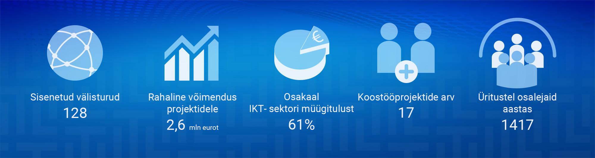 Eesti IKT klaster